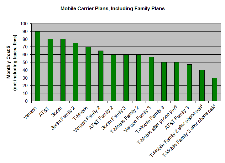 Cell Phone Family Plans